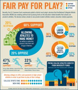 Pay_for_Play_Survey_Infographic