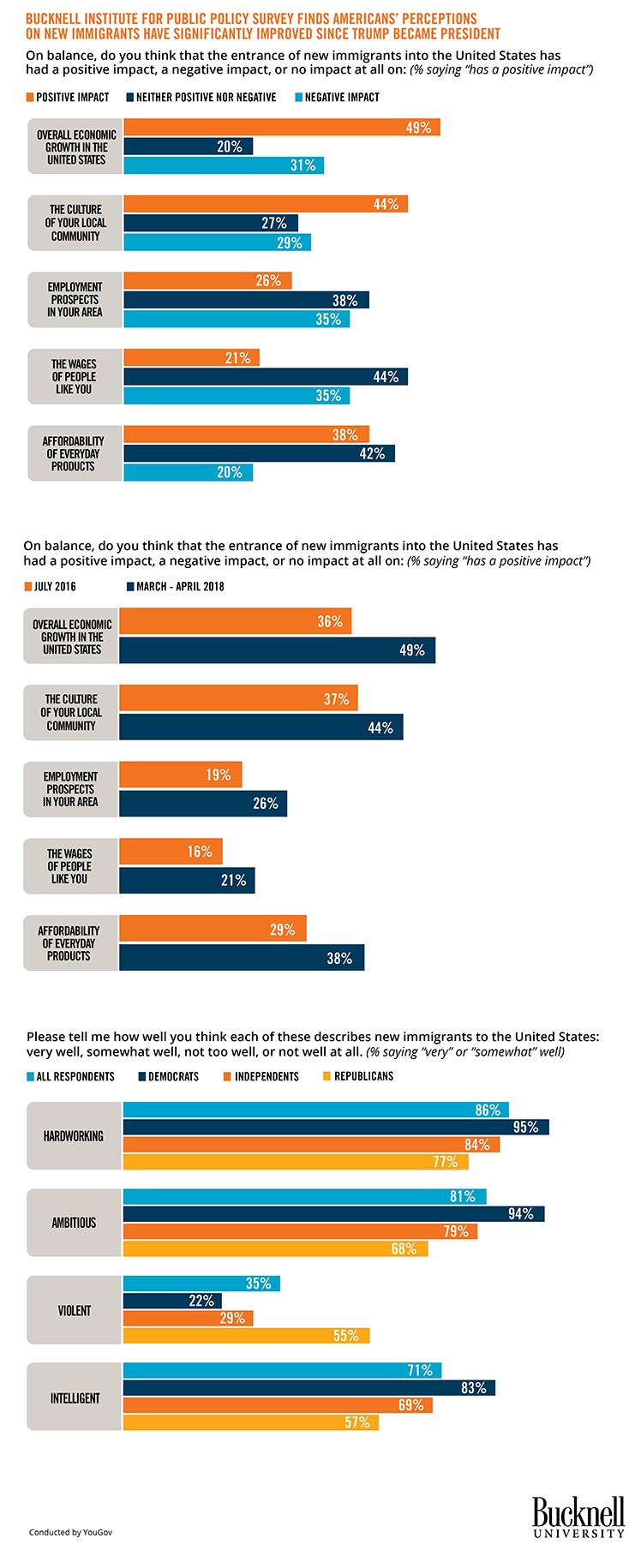 BIPP immigration poll