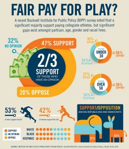 Bucknell Survey Pay-to-Play